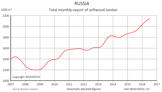 Chart - Russia - total monthly export of softwood lumber