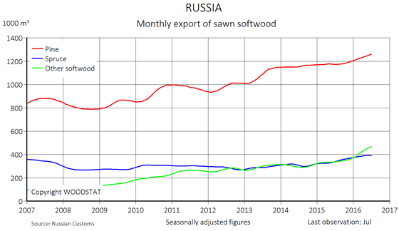Chart - Russia - monthly export of softwood lumber - pine spruce and other