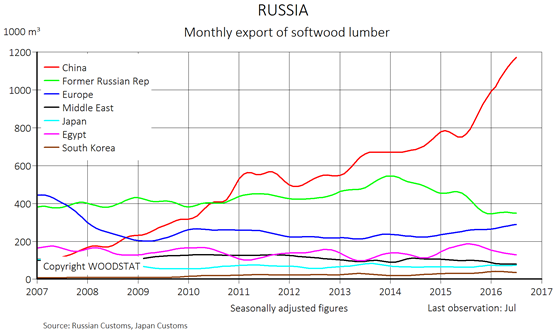 Chart - Russia - total monthly export of softwood lumber - countries