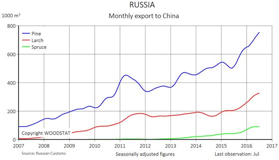 Chart - Russia - export of species to China