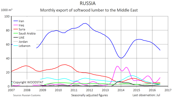 Chart - Russia - total monthly export of softwood lumber to the Middle East