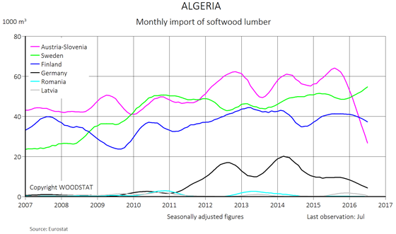 Chart - Algeria - monthly import of softwood lumber from main European exporters (exporting countries)