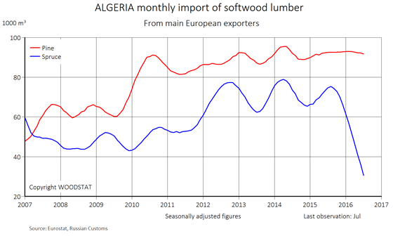 Chart - Algeria - monthly import of softwood lumber from main European exporters (pine and spruce)