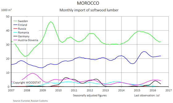 Chart - Morocco - monthly import of softwood lumber from main European exporters (exporting countries)
