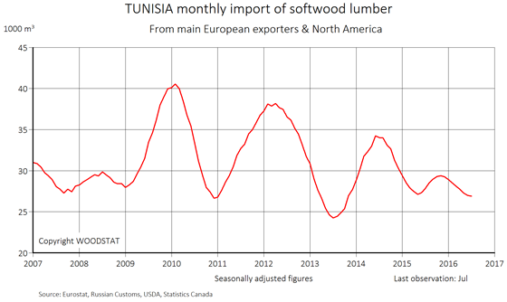 Chart - Tunisia - monthly import of softwood lumber from main European exporters