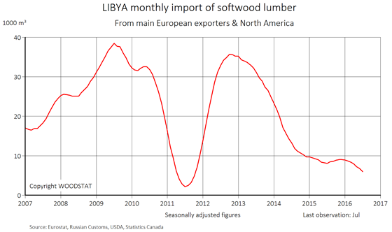 Chart - Libya - monthly import of softwood lumber from main European exporters