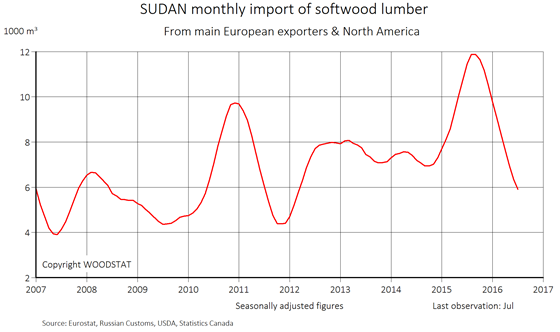 Chart - Sudan - monthly import of softwood lumber from main European exporters