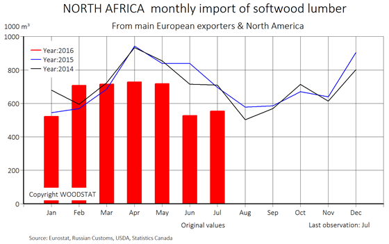 Chart - North Africa - monthly import of softwood lumber from main European exporters