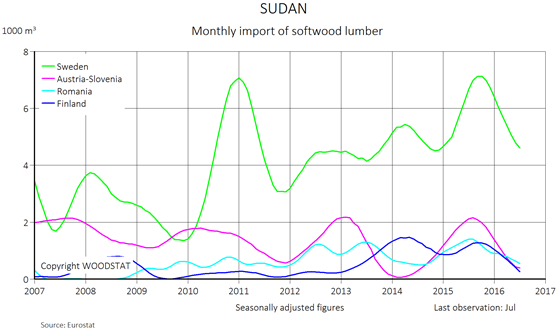 Chart - Sudan - monthly import of softwood lumber from main European exporters (exporting countries)