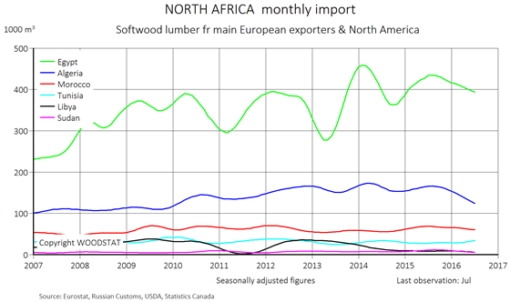Chart - North Africa - monthly import of softwood lumber from main European exporters (importing countries)