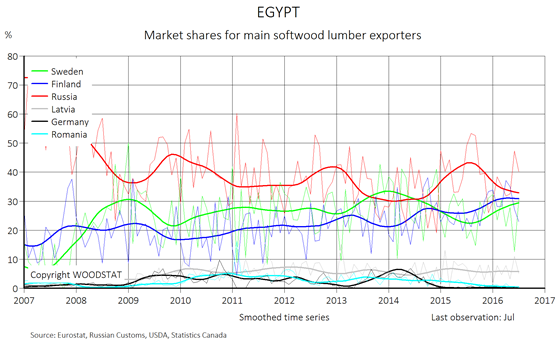 Chart - Egypt - monthly import of softwood lumber from main European exporters (market shares)