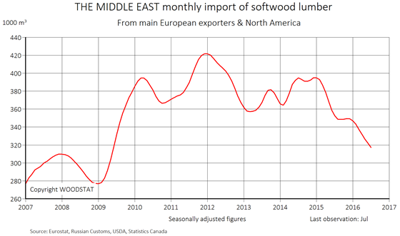 Chart - Middle East monthly import of softwood lumber