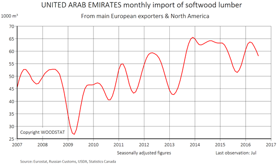 Chart - United Arab Emirates - monthly import of softwood lumber