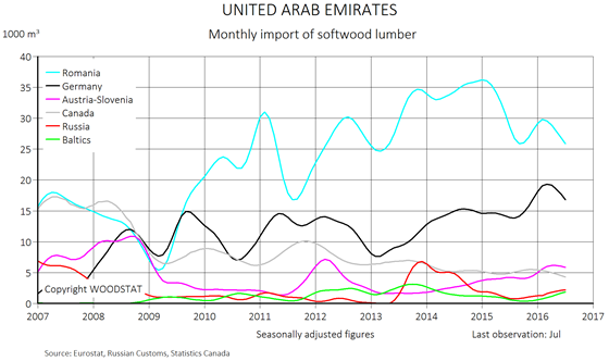 Chart - United Arab Emirates - monthly import of softwood lumber - exporting countries