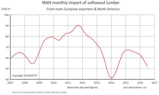 Chart - Iran - monthly import of softwood lumber