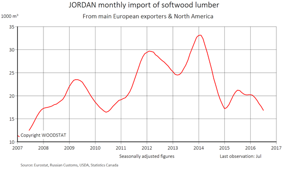 Chart - Jordan - monthly import of softwood lumber