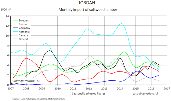 Chart - Jordan - monthly import of softwood lumber - exporting countries