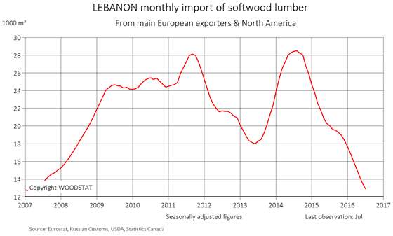 Chart - Lebanon - monthly import of softwood lumber