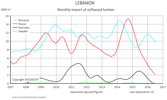 Chart - Lebanon - monthly import of softwood lumber - exporting countries