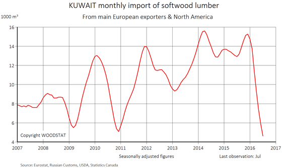 Chart - Kuwait - monthly import of softwood lumber