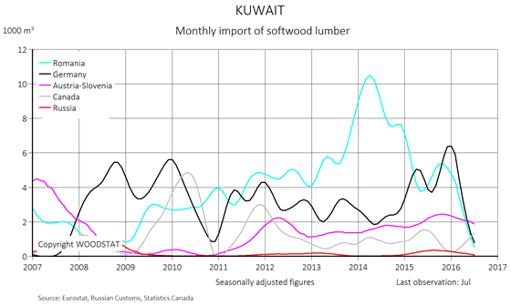 Chart - Kuwait - monthly import of softwood lumber - exporting countries