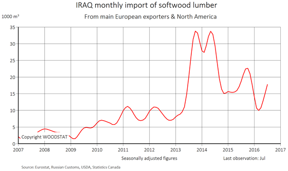 Chart - Iraq - monthly import of softwood lumber