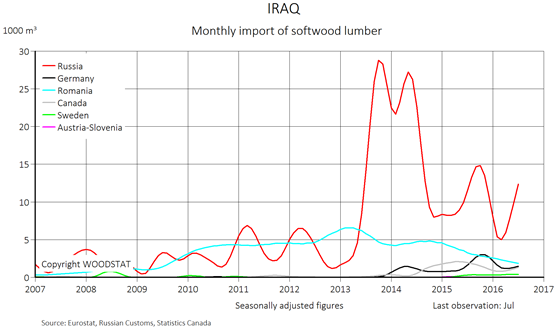 Chart - Iraq - monthly import of softwood lumber - exporting countries