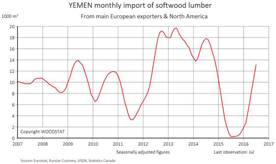 Chart - Yemen - monthly import of softwood lumber