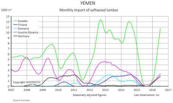 Chart - Yemen - monthly import of softwood lumber - exporting countries
