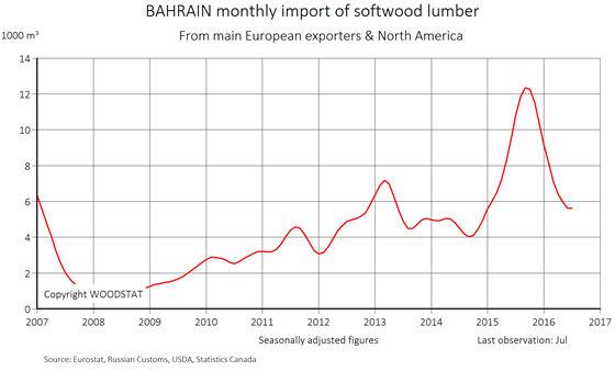 Chart - Bahrain - monthly import of softwood lumber