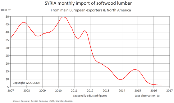 Chart - Syria - monthly import of softwood lumber