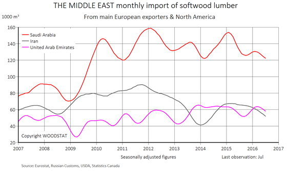 Chart - Middle East monthly import of softwood lumber - importing countries