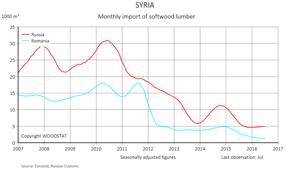 Chart - Syria - monthly import of softwood lumber - exporting countries
