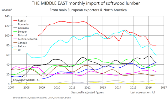 Chart - Middle East monthly import of softwood lumber - exporting countries