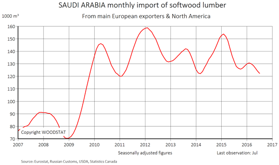 Chart - Saudi Arabia - monthly import of softwood lumber