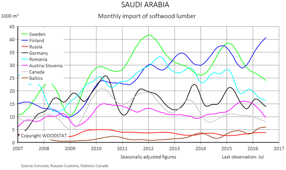 Chart - Saudi Arabia - monthly import of softwood lumber - exporting countries
