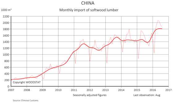 Chart: China - Monthly import of softwood lumber - total