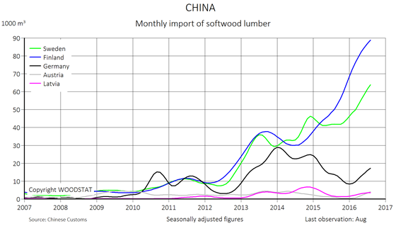 Chart: China - monthly import of softwood lumber - countries