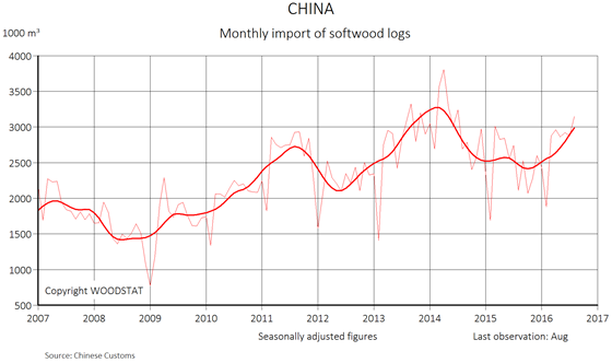 Chart: China - Monthly import of softwood logs - total