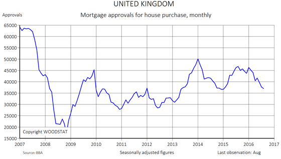 Chart - United Kingdom - Number of mortgage approvals for house purchase monthly