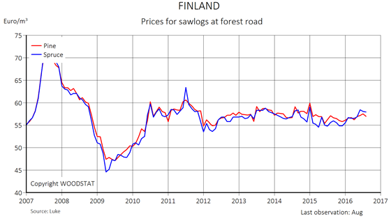 Chart - Finland - Prices for sawlogs at forest road