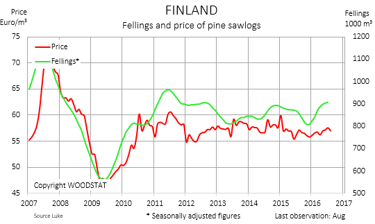 Chart - Finland - fellings and price of pine sawlogs