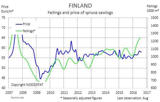 Chart - Finland - fellings and price of spruce sawlogs