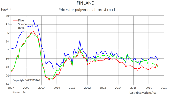 Chart - Finland - Prices for pulpwood at forest road