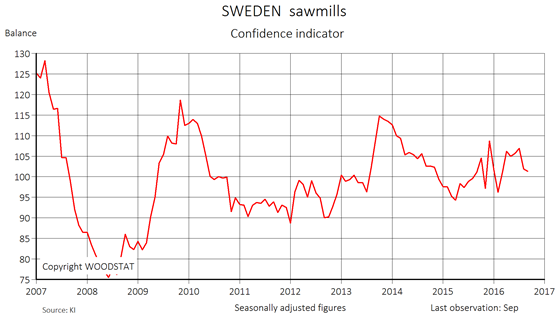 Chart - Sweden sawmills - Confidence indicator