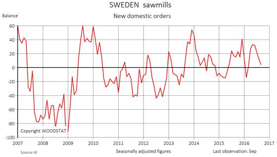 Chart - Sweden sawmills - New domestic orders