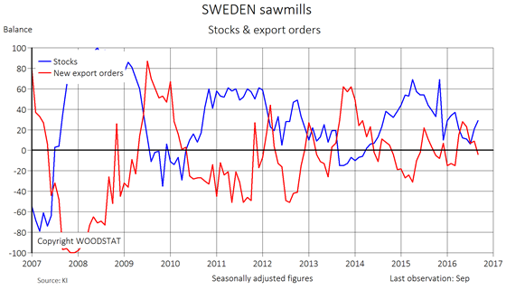 Chart - Sweden sawmills - Stocks and export orders