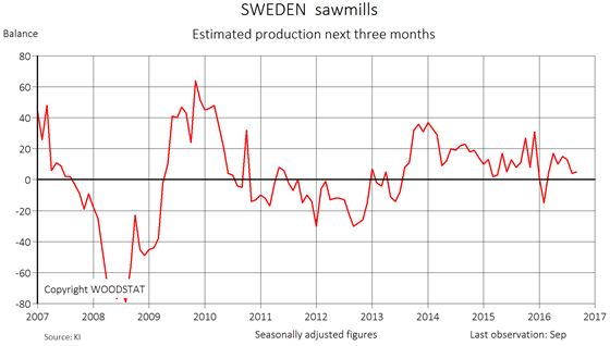 Chart - Sweden sawmills - Estimated production next three months