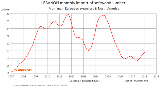 The Middle Eastern lumber import remains low
