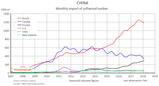 Falling trend for China's lumber import